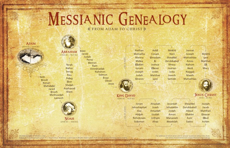Lineage of Jesus1